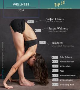 Wellness Trends 2016